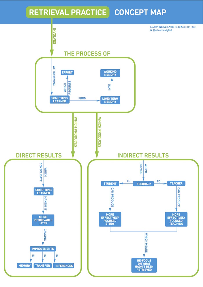 Retrieval Practice Concept Map by The Learning Scientists
